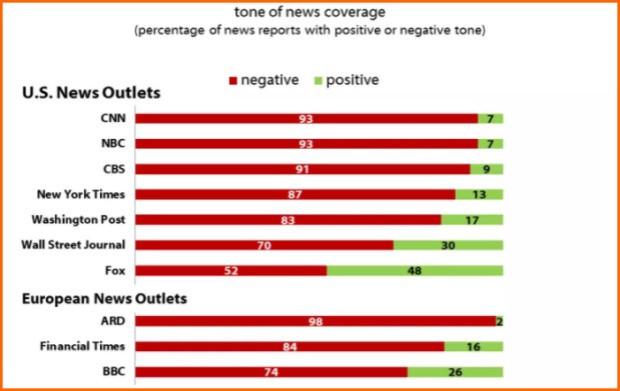 harvard-study-media-bias-chart